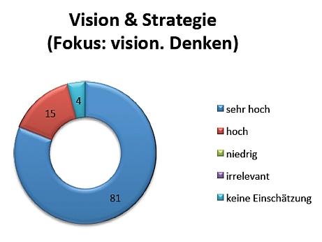 VSP Bild 1 odgers_berndtson_digitalisierungstudie_2015