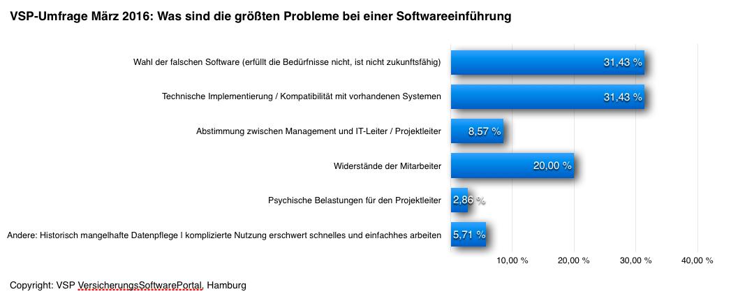 """Ergebnisse VSP-Umfrage März 2016 """"Probleme bei der Einführung neuer Software"""""""